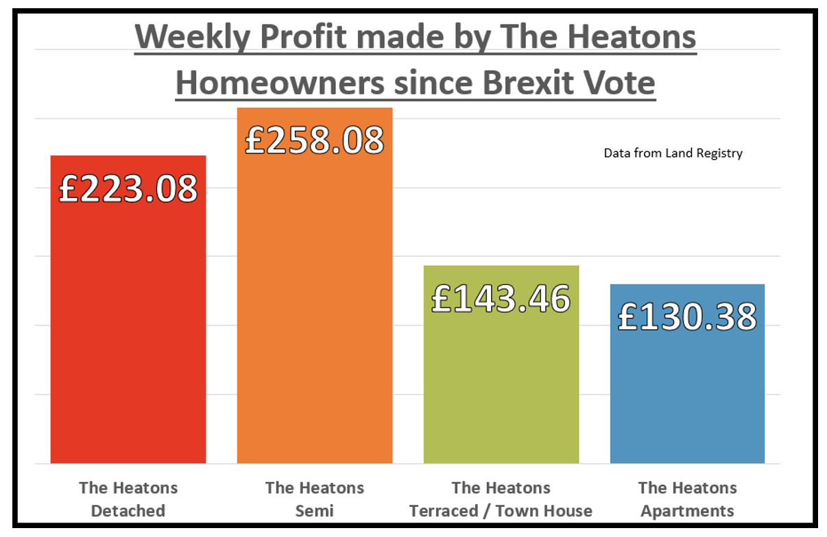 Screenshot 2021 01 06 at 16.48.45 - NO DEAL BREXIT – THE PREDICTION FOR THE HEATONS HOUSE PRICES
