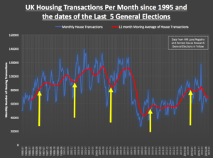 168 Graph 1 300x222 - what will the general election do to 10,881 the heatons homeowners?