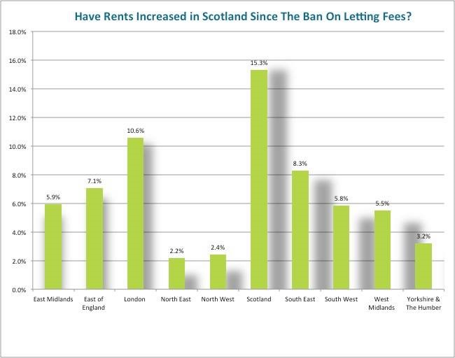 Fees graph - the heatons landlords and tenants : what does the tenant fee banning order mean for you?