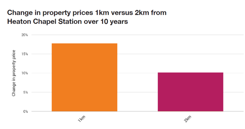 Heaton Chapel graph 1024x539 - what effect is public transport having on the price of your home?