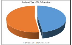Stockport pie chart 300x188 - 52.3% of the heatons voters voted to remain in the eu – what now for the 13,323 heatons landlords and homeowners?